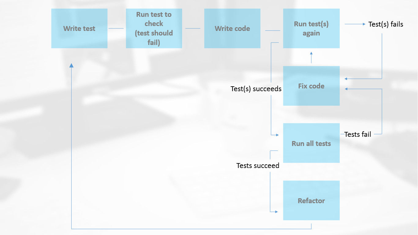 Diagram illusrating test-driven software development