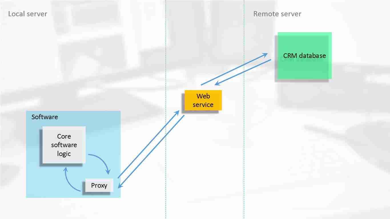 Diagram illusrating test-driven software development
